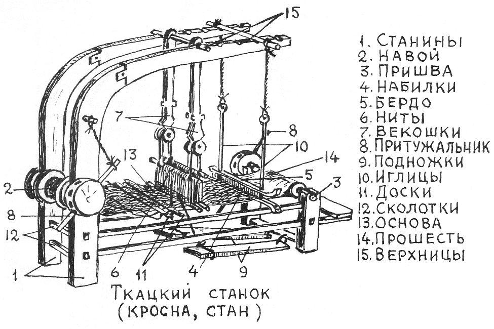 А. В. Громов. Льняной словарь